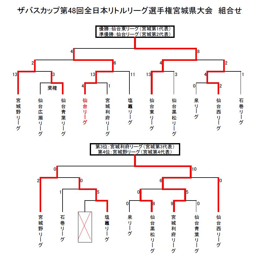 H26全日本選手権組み合わせH260510