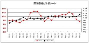 原油価格と為替レート