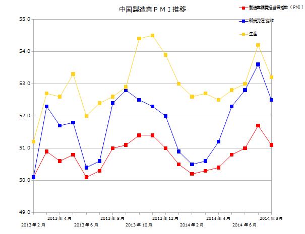 2014年9月1日中国PMI