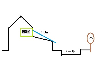 ペンションの構造図