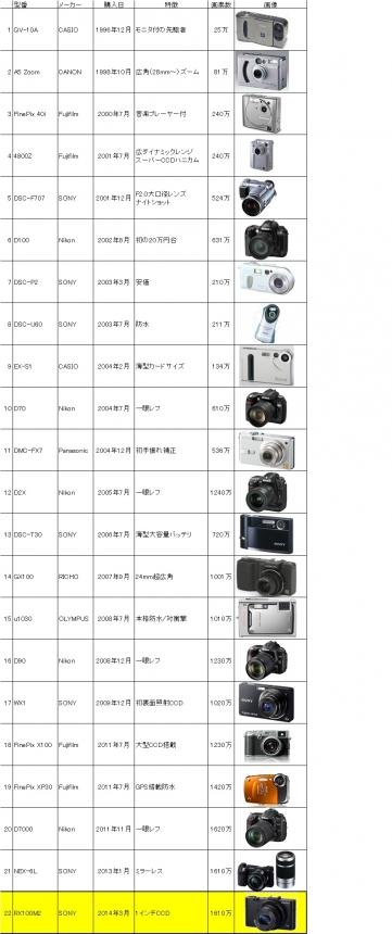 Rekidai_camera.jpg
