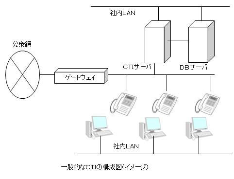 ctiシステム構成図