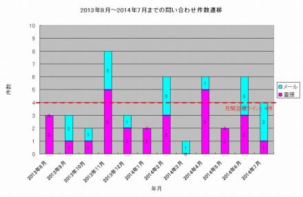 201307-201408_access_volume.jpg