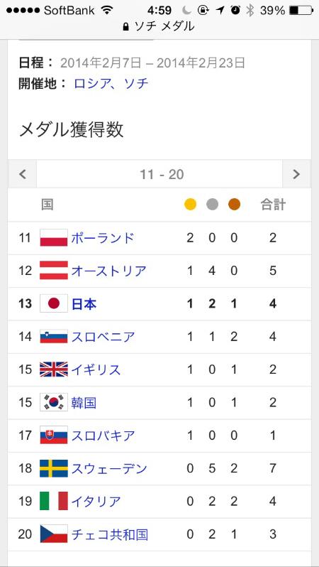 ソチ五輪各国のメダル数 羽生が金メダル!ソチ五輪で日本初!フィギュア日本男子初・海外冬季五輪で4個目・被災地に贈る金