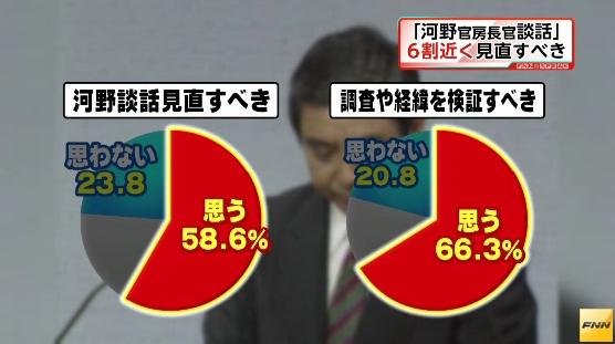 日本国民の多く(フジ58・6%、週刊文春88%)が「河野談話」の見直し・撤回を求めているが、安倍政権は韓国や米国の言いなりになって国民の期待を裏切る決断をした