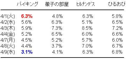 「バイキング」またまた最低記録更新 視聴率3・1%に