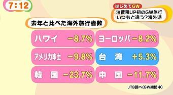 安くて近い台湾だけが人気を伸ばす中、その他は軒並み減少傾向だ