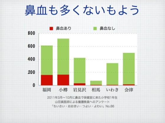 鼻血を出していた子供、福岡26%、福島3.4%、【TBS】子どもの鼻血率を調べた結果、福島と福岡で8倍もの差が
