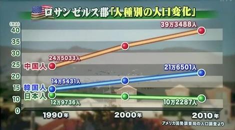 ロサンゼルス郡の、人種別の人口の推移を見てみると、日本人は、1990年からの20年間で徐々に減っているのに対し、韓国人・中国人の数が増えているアンカー 5月21日③ 青山繁晴「反日工作からくるアメリカでの日本人