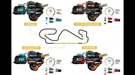 F1のパワーユニット周りのレギュレーション改正