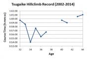Tsugaike Record (2002-2014)