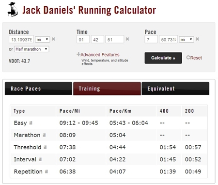 Jack Daniels Running Calculator 201310 (Cologne Half)