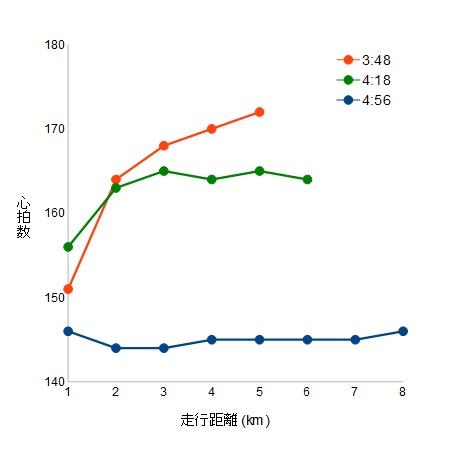 平均ペース別、心拍数(縦軸)と走行距離(横軸)折れ線グラフ