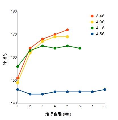 平均ペース別走行距離と心拍数の推移折れ線グラフ