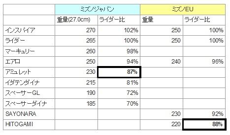 ミズノランニングシューズラインナップ日本・EU比較