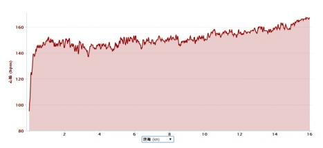 2014年4月18日16kmビルドアップ心拍数推移