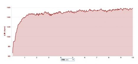 2014年4月20日10km走心拍数推移