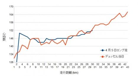 デュッセル2014心拍数推移直近ロング走との比較グラフ