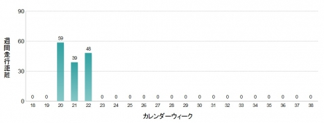 週間走行距離18~38週(22週まで結果)