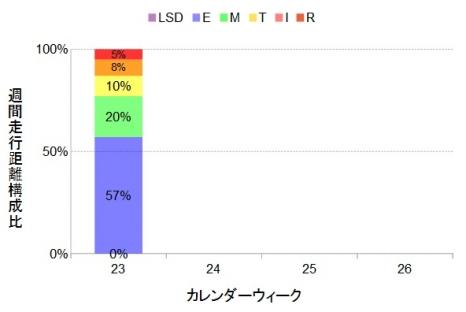 ダニエルズ理論に基づく理想的週間走行距離構成比