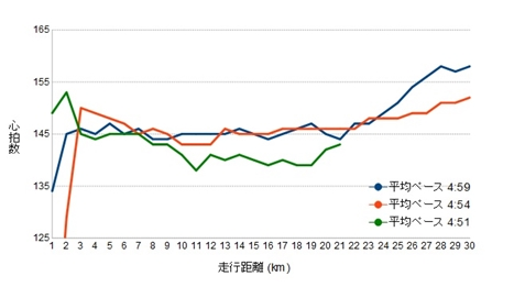 ロング走の心拍数推移比較