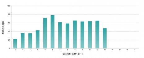 棒グラフ週間走行距離2014年第週以降