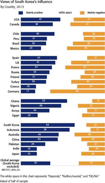 2013国家イメージ韓国への評価