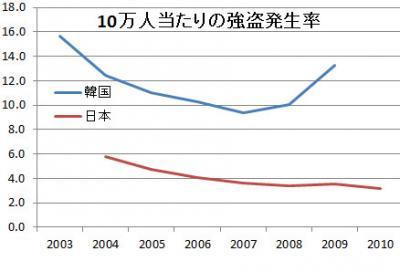 日本対韓国 強盗発生率率比較