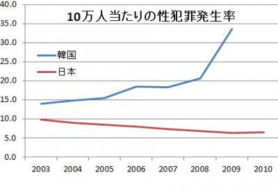 日本対韓国 性犯罪率比較
