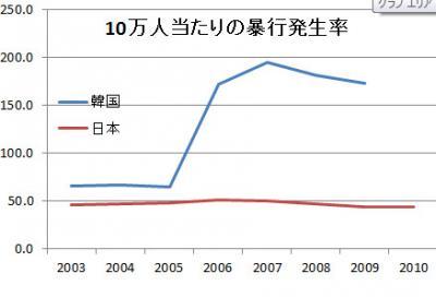 日本対韓国 暴力犯罪率比較