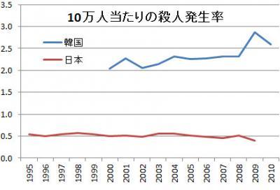 日本対韓国 殺人発生率比較