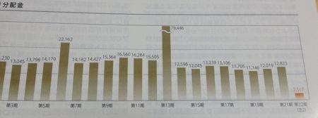 東急リアル・エステート投資法人 分配金の推移