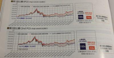東急リアル・エステート投資法人 累積分配金のデータ