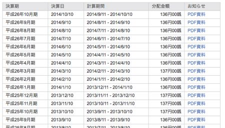 1677 上場インデックスファンド海外債券毎月分配型 安定した分配金