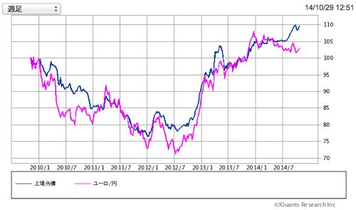 上場インデックスファンド海外債券毎月分配型 株価の推移