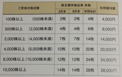2729 JALUX 株主優待券の枚数