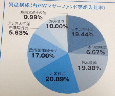 GW7つの卵資産構成