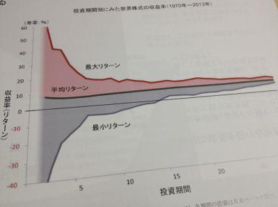 中長期投資のメリット