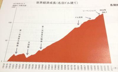 世界経済成長