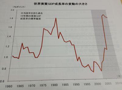 世界のGDP成長率の変動幅