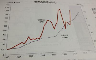 世界の株価変動