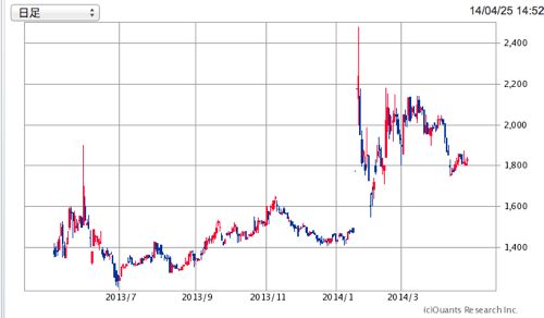 2311 エプコ 株価推移