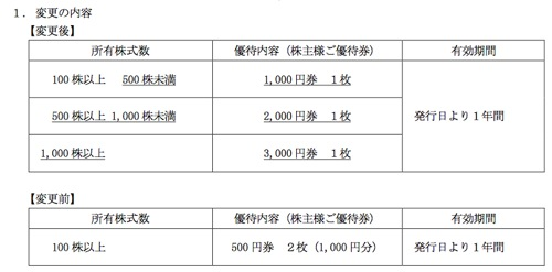 3172 ティーライフ 株主優待制度変更