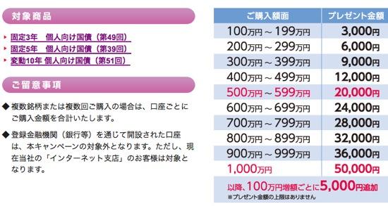 日興証券 個人向け国債 キャンペーン詳細