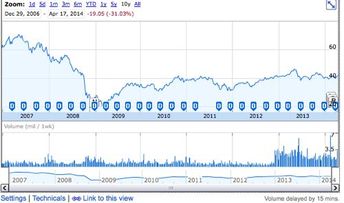上場以降の株価チャート