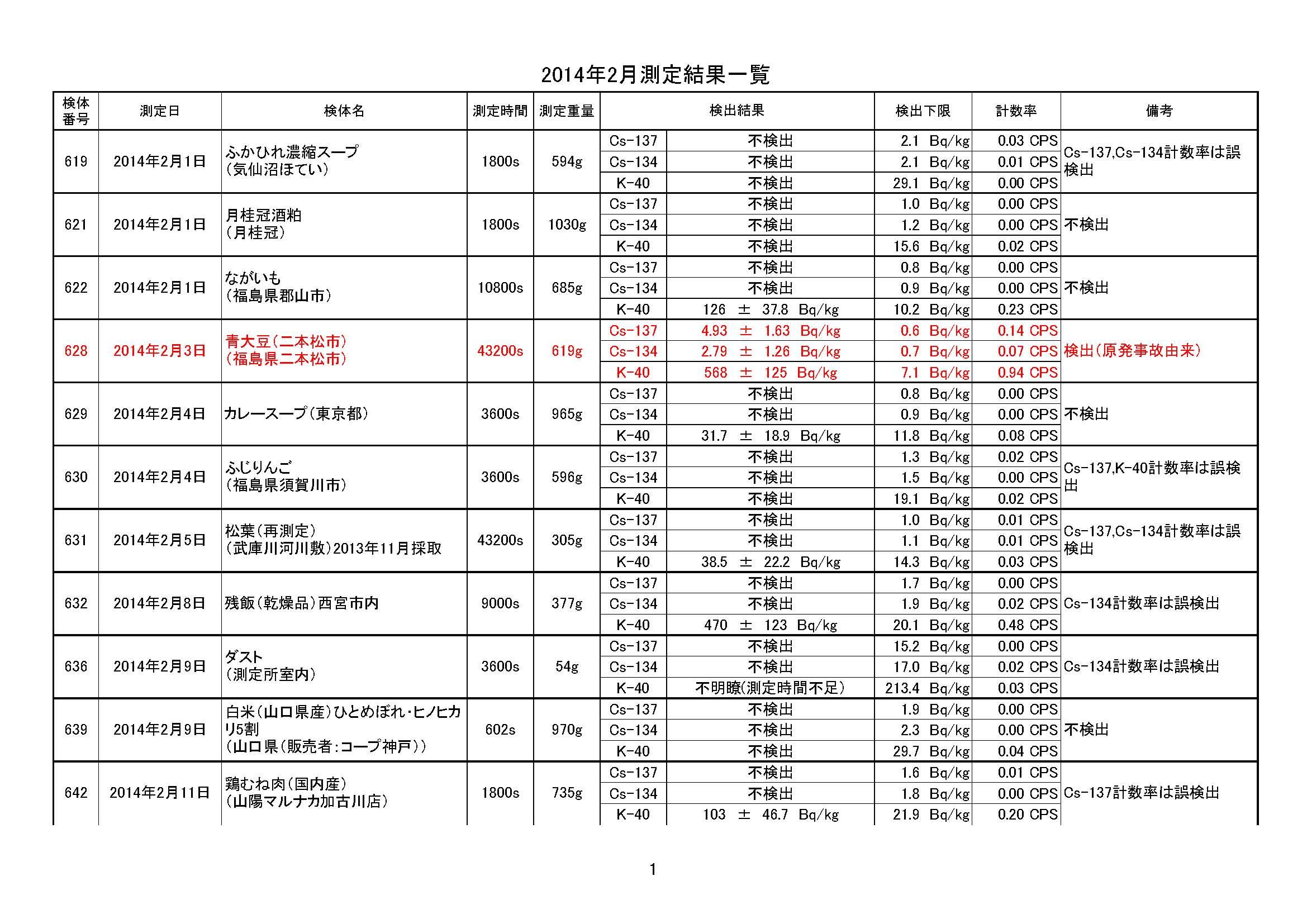 201402sokuteikekkaitiran_ページ_1
