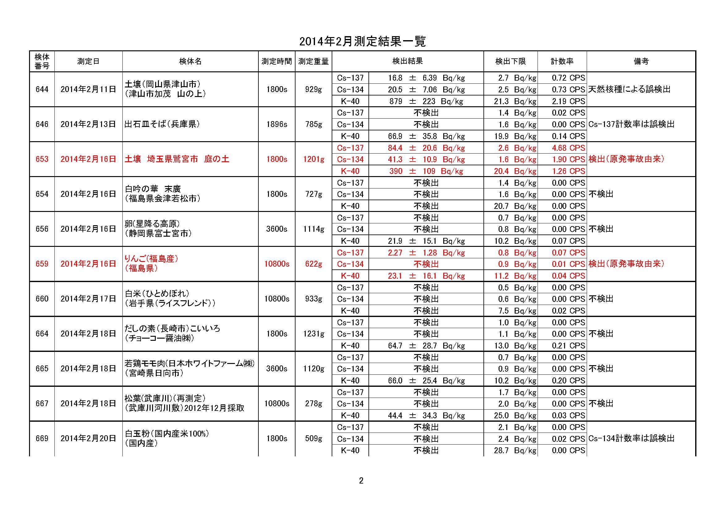 201402sokuteikekkaitiran_ページ_2