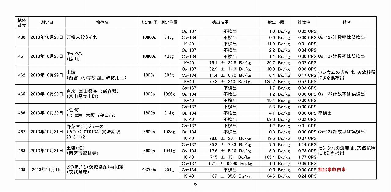 2013年10月測定結果一覧_06