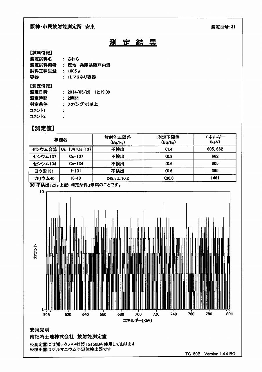 さわら測定結果(ゲルマ)_01