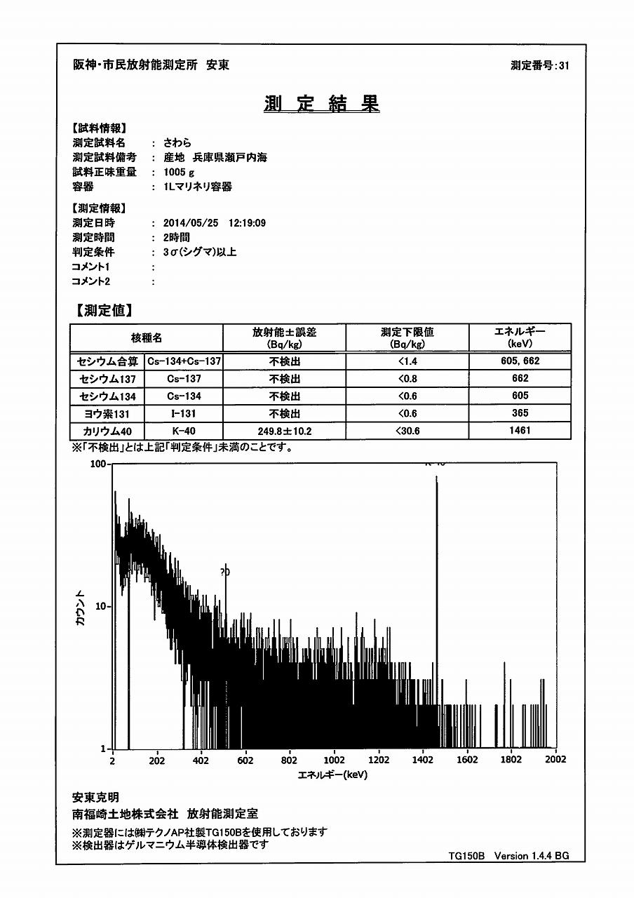 さわら測定結果(ゲルマ)_02
